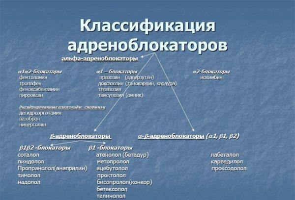 Классификация адреноблокаторов