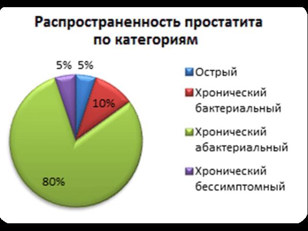 Распространенность простатита по категориям