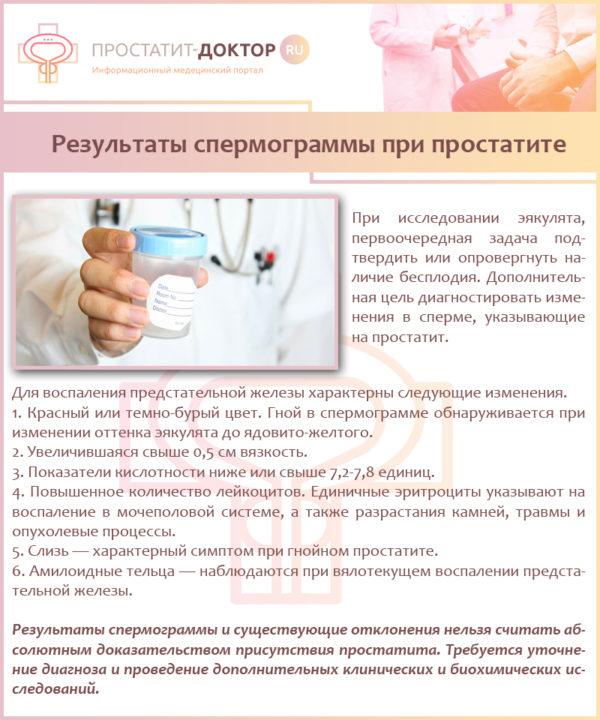 Результаты спермограммы при простатите