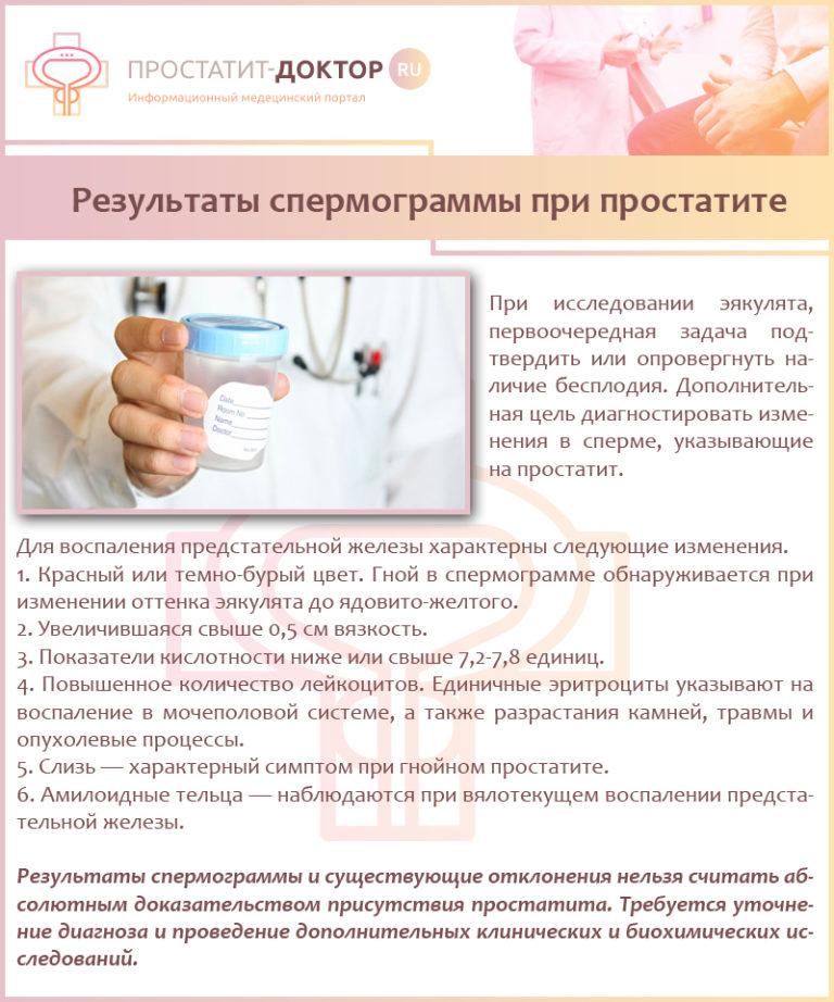 Спермограмма простатита микоплазма и простатит