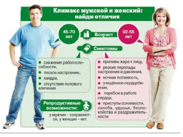 Климакс мужской и женский