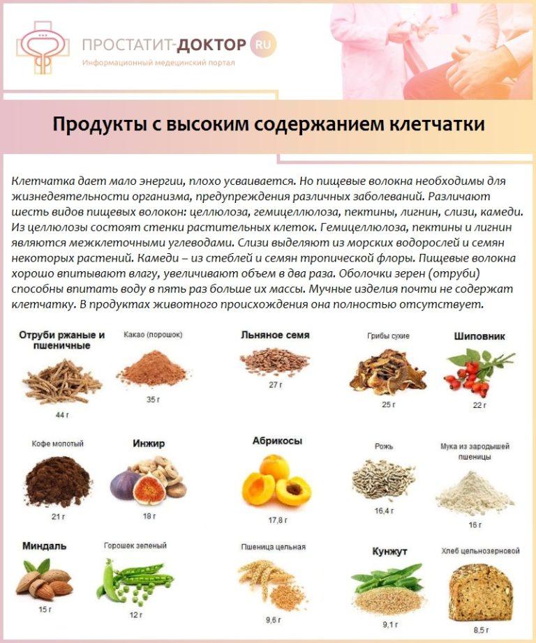 Еда для простатита начальная стадия простатит