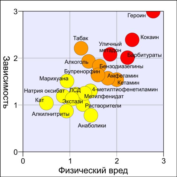 Сравнение вреда от злоупотребления различными психоактивными веществами