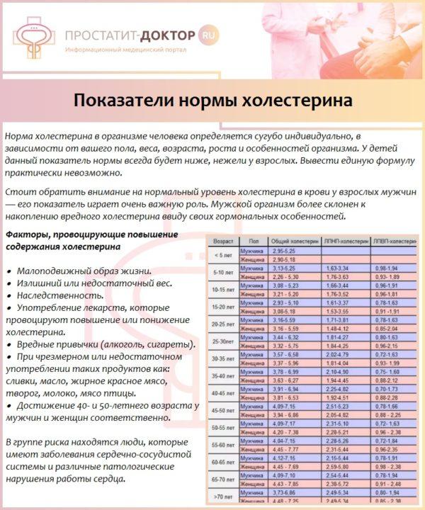Показатели нормы холестерина