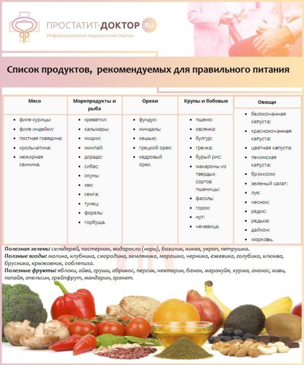 Список продуктов, рекомендуемых для правильного питания