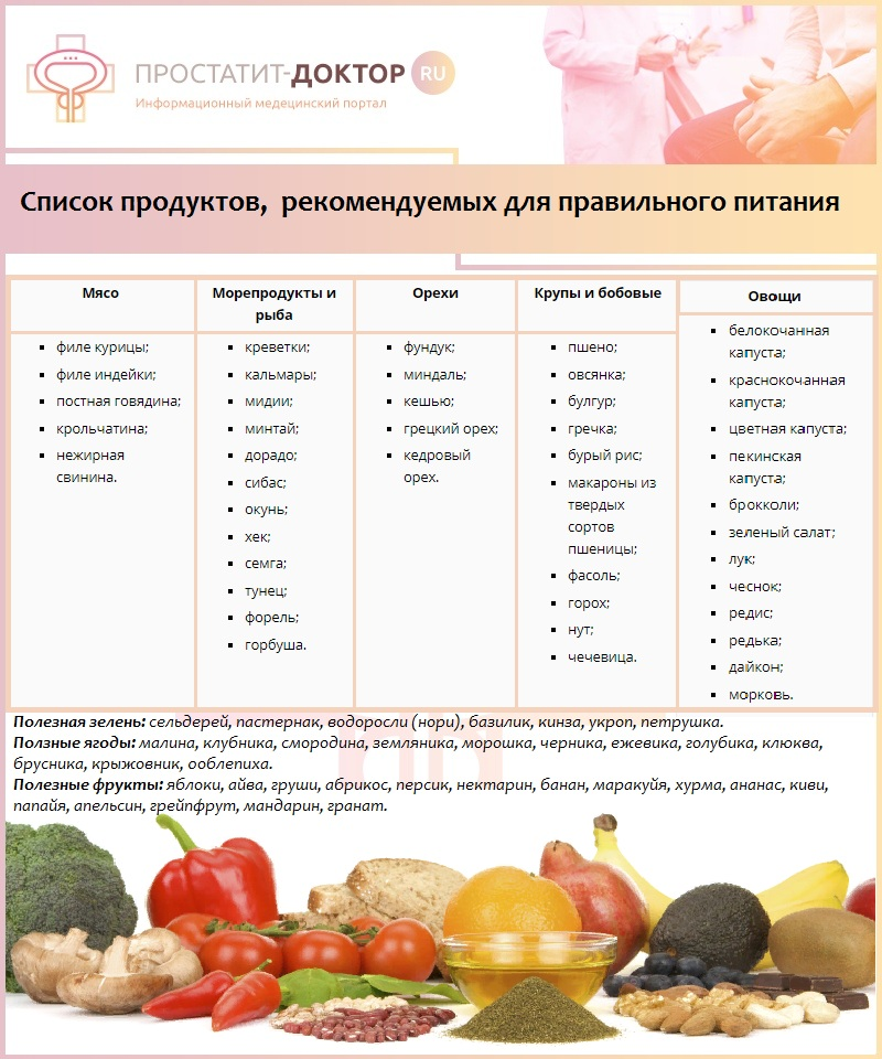 Диеты Докторов Список. Углеводы в меню кето-диеты