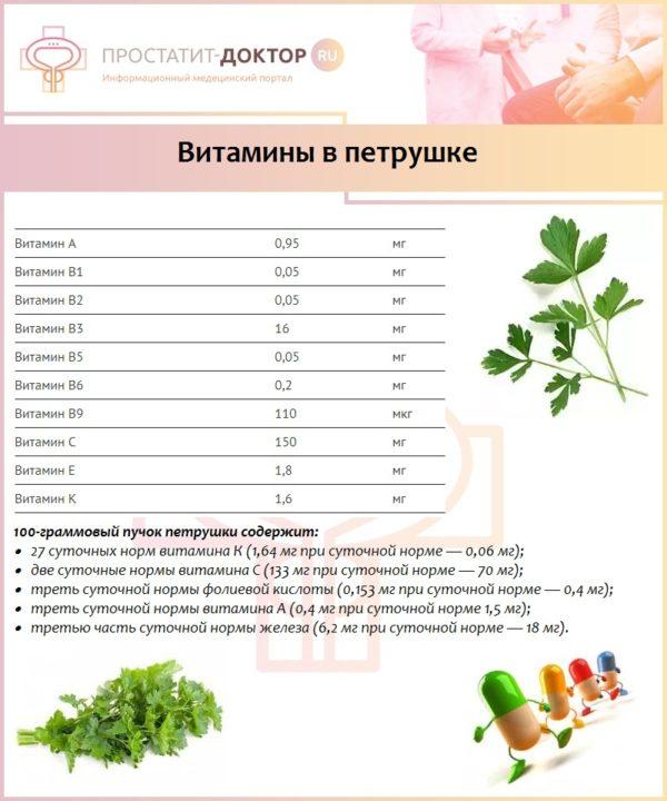 Витамины в петрушке