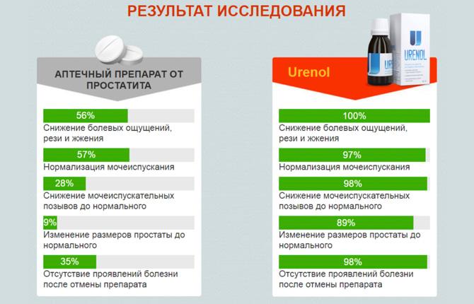 Исследования по препарату Уренол