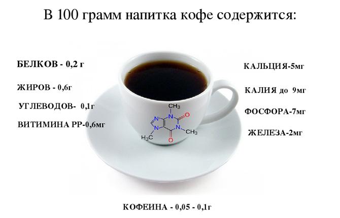 В 100 гр кофе