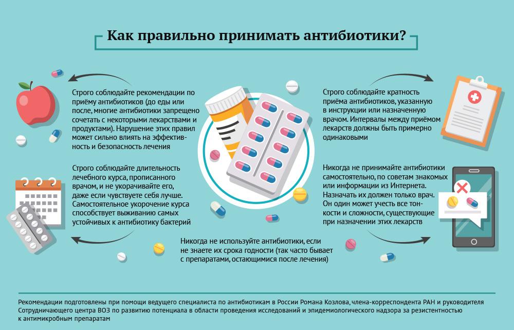 Как правильно принимать антибиотики при простатите